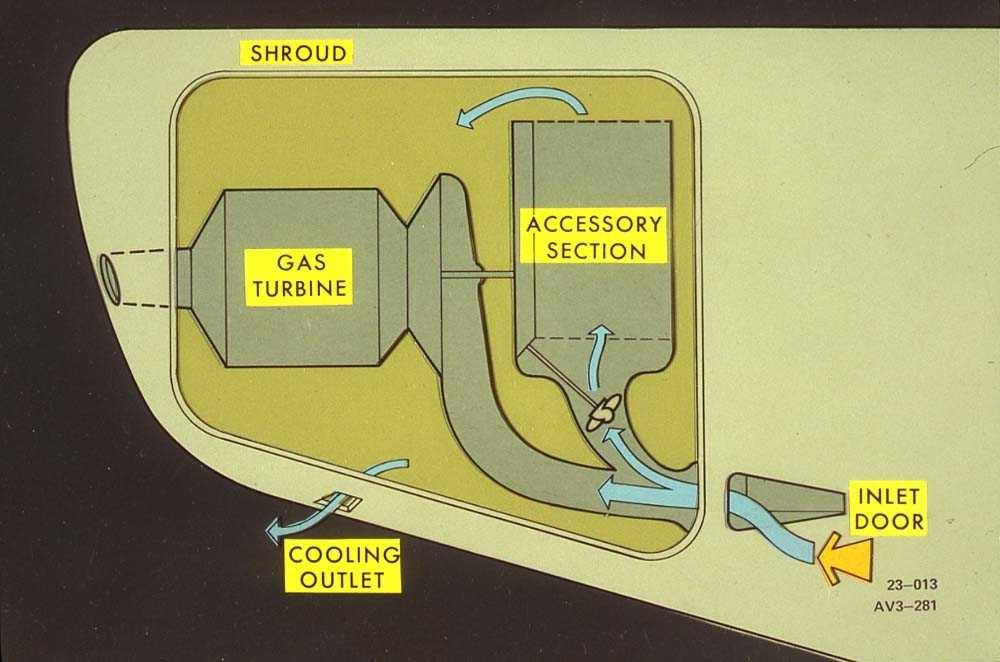 """Tegning av """"shroud"""" system på en Boeing 737."""