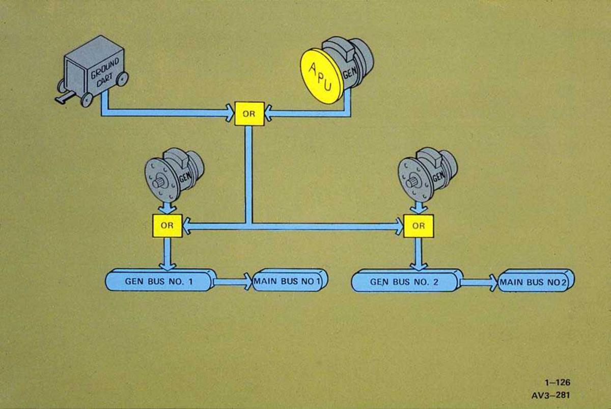 Tegning av generatorsystem til en Boeing 737.