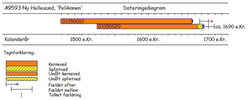 Illustrasjon som viser hvordan de to dateringsprøvene fra Pelikanen plasseres på en tidslinje.