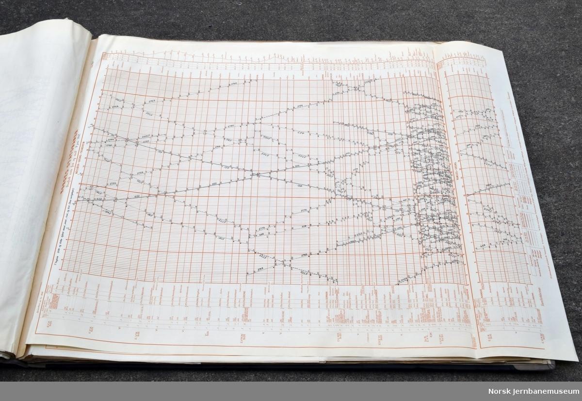 Grafiske ruter for Trondheim distrikt, fra 15.05.1933 til 15.06.1951. I tillegg til ruter for Trondheim distrikt er mange gjennomgående til Oslo eller Hamar. Også noen for Ofotbanen.